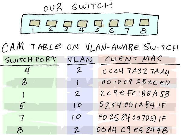 A diagram from the VLAN tutorial